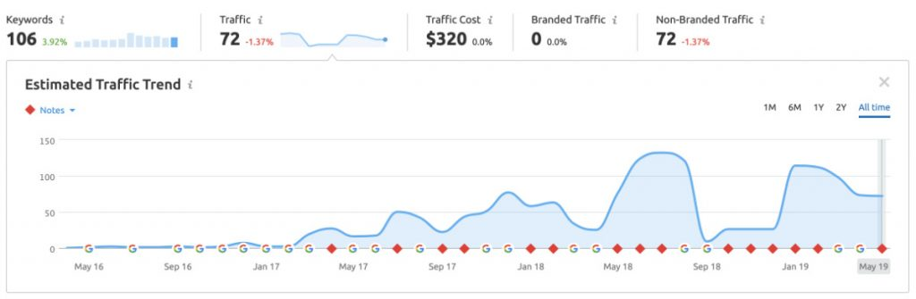website traffic surf progression techniques