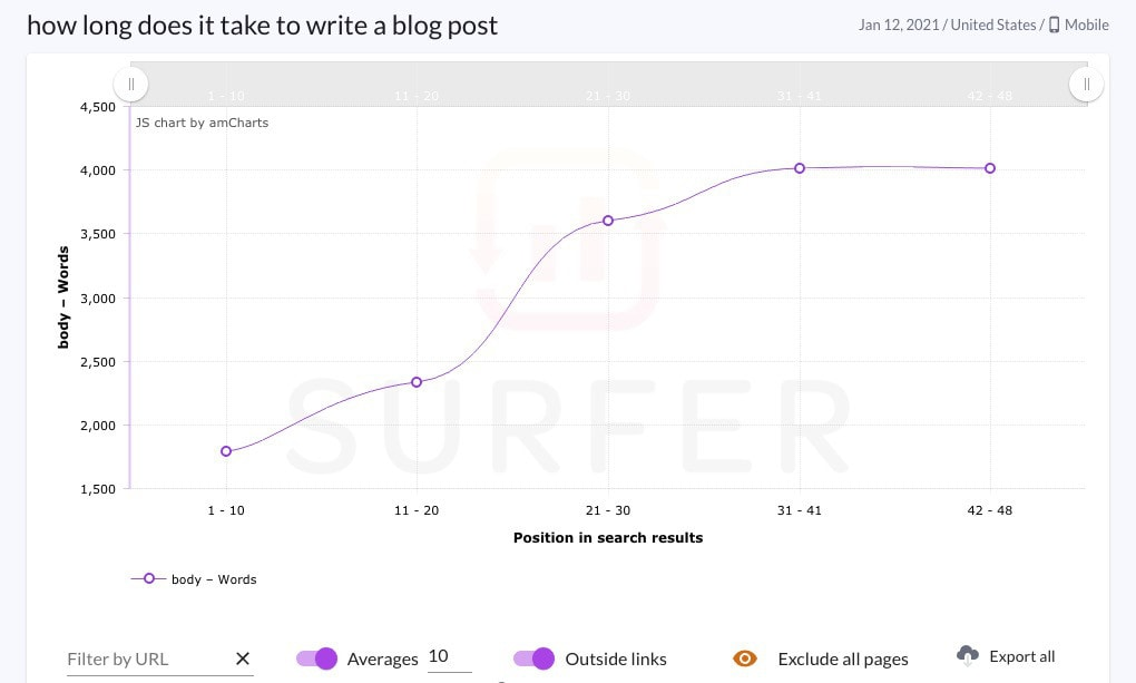 surfer seo analysis blog post length